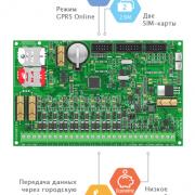 Ohranno-pozharnaya-panel-Kontakt-GSM-5-GSM-5-2-GSM-5-2-3G-4